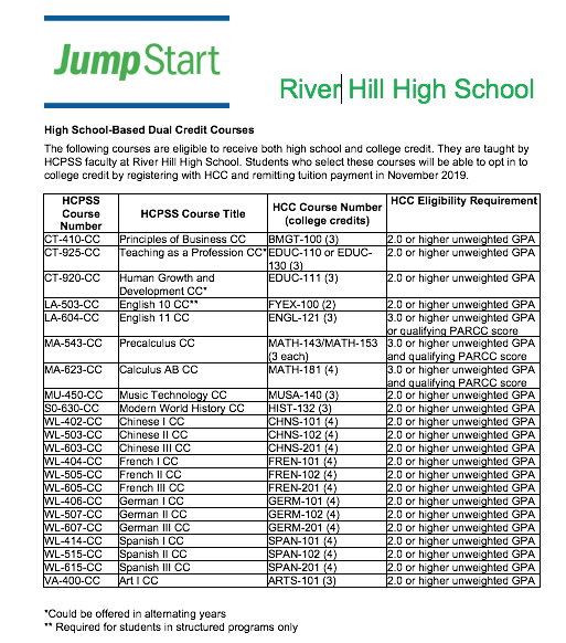 Dual Enrollment at RHHS